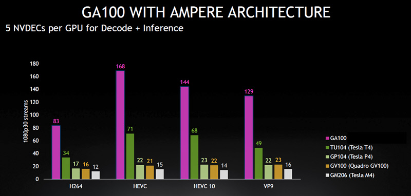 Nvidia_Video-Codec-SDK-10.0_PPT-slide_NVDEC-for-Ampere_20200924.jpg