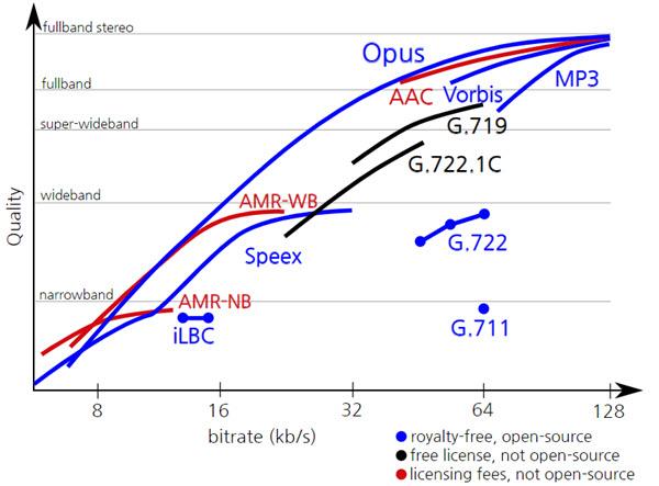 Opus_quality_comparison.jpg