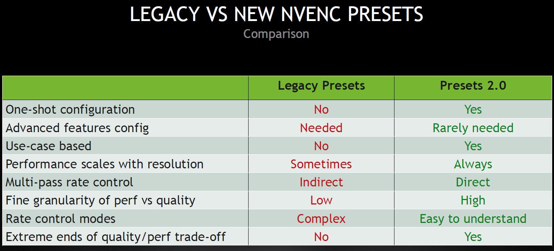 Nvidia_Video-Codec-SDK-10.0_PPT-slide_Presets-2.0_comparison-with-legacy-presets_20200922.jpg